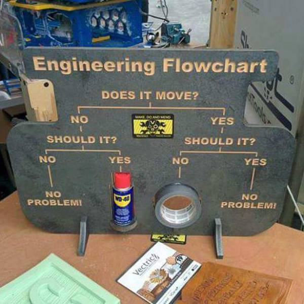 Engineering flowchart helps you decide if you should use duct tape or WD-40.