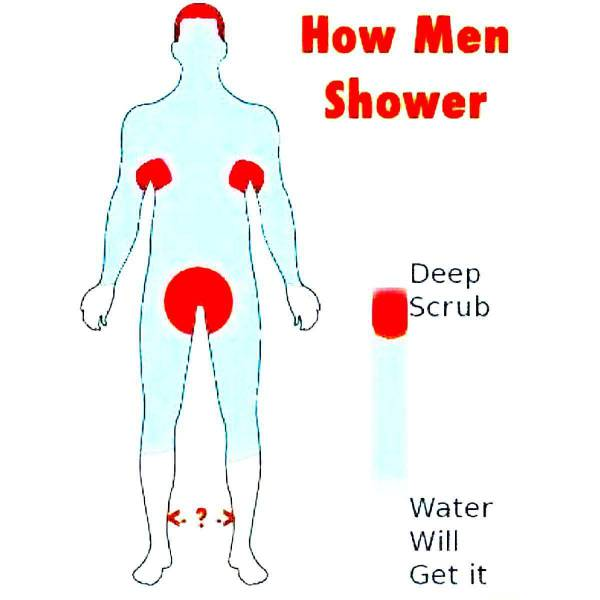 How men shower.