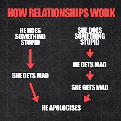 How relationships work.