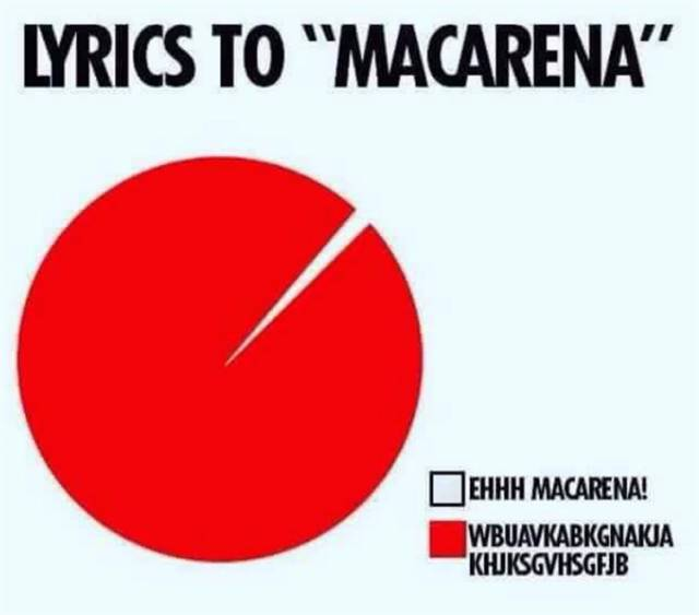 Lyrics to 'Macarena'.