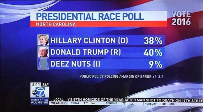 North Carolina Presidential Race Poll has Donald Trump, Hillary Clinton, and Deez Nuts on top.