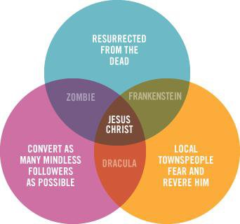 The connection between a Zombie, Jesus Christ, Dracula and Frankenstein.